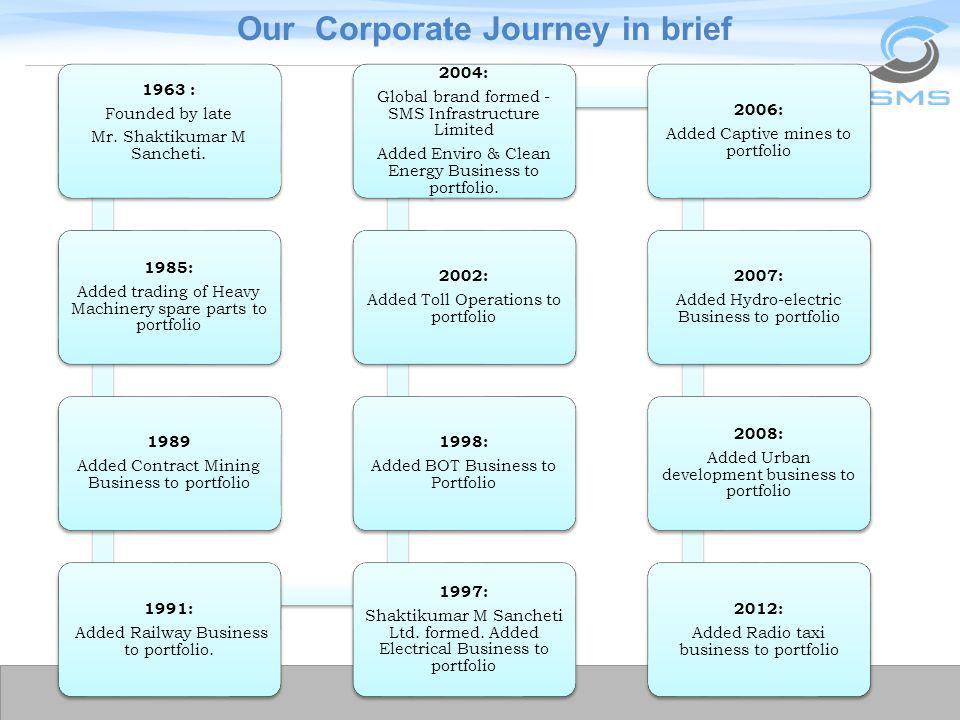 Our Corporate Journey in brief
