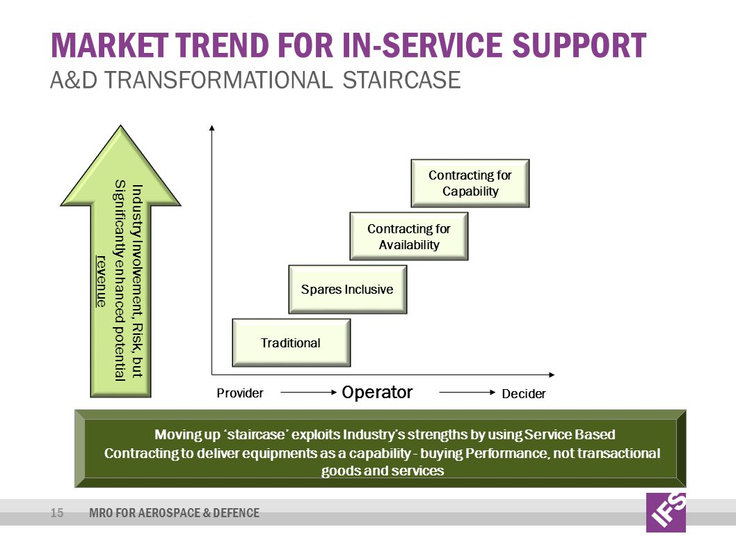 Market trend for in-service support