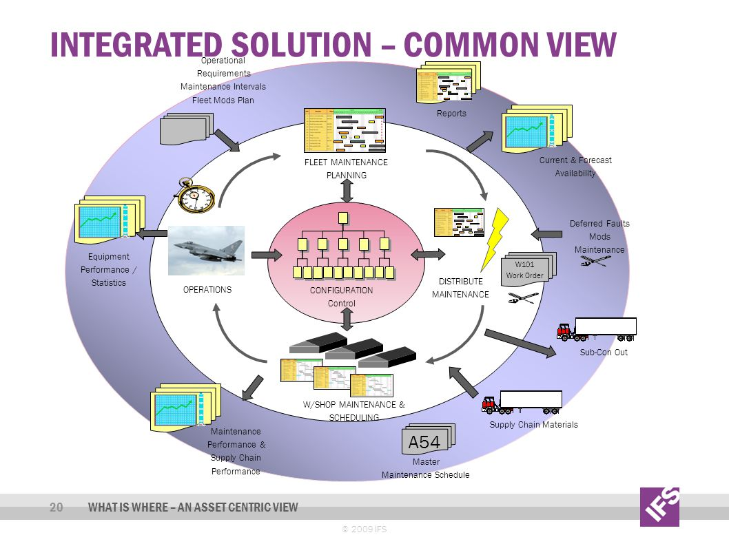 Integrated solution – common view