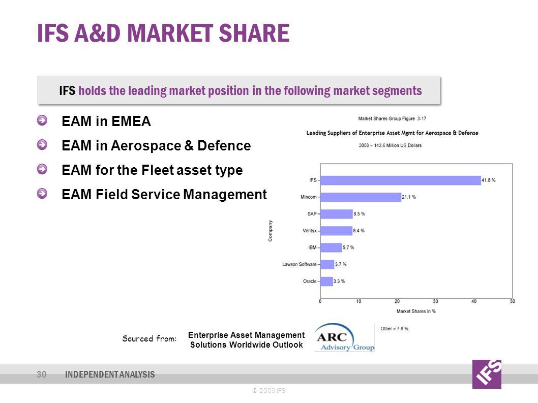Enterprise Asset Management Solutions Worldwide Outlook