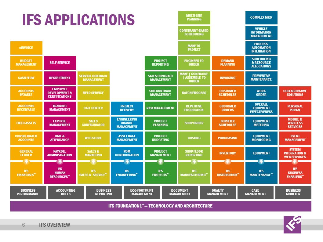 IFS Applications IFS Overview