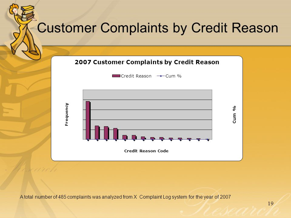 Customer Complaints by Credit Reason