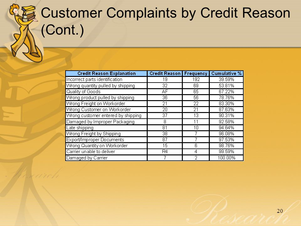Customer Complaints by Credit Reason (Cont.)