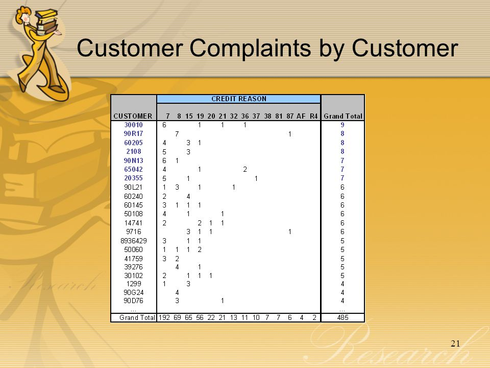Customer Complaints by Customer