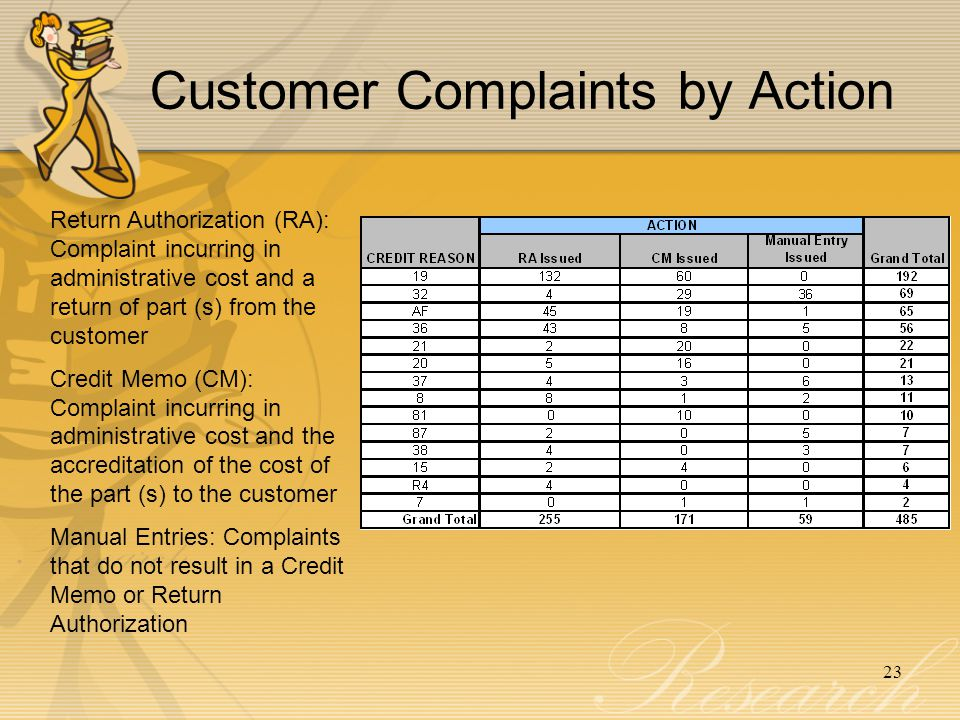 Customer Complaints by Action