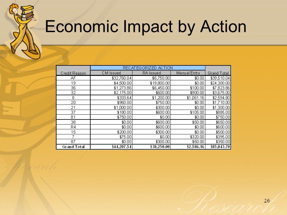 Economic Impact by Action