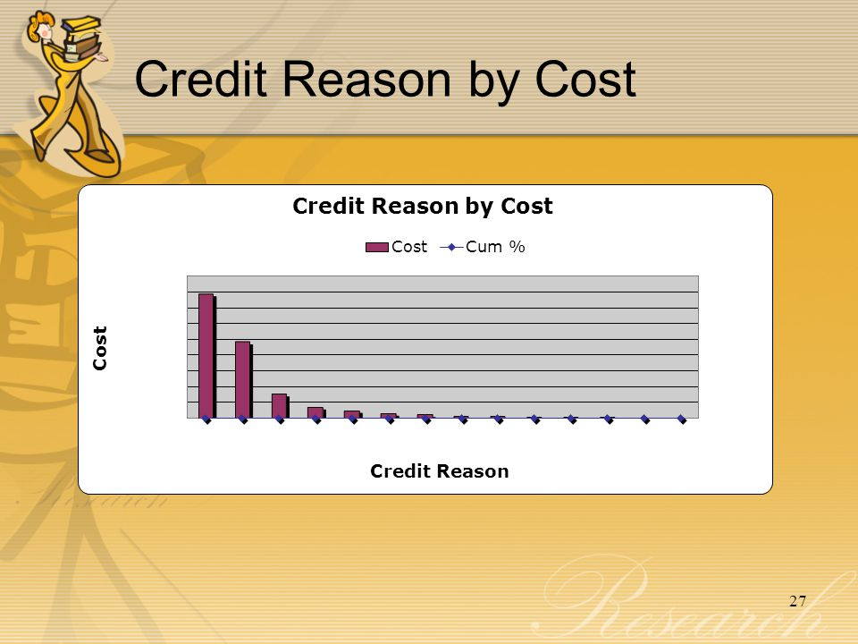 Credit Reason by Cost