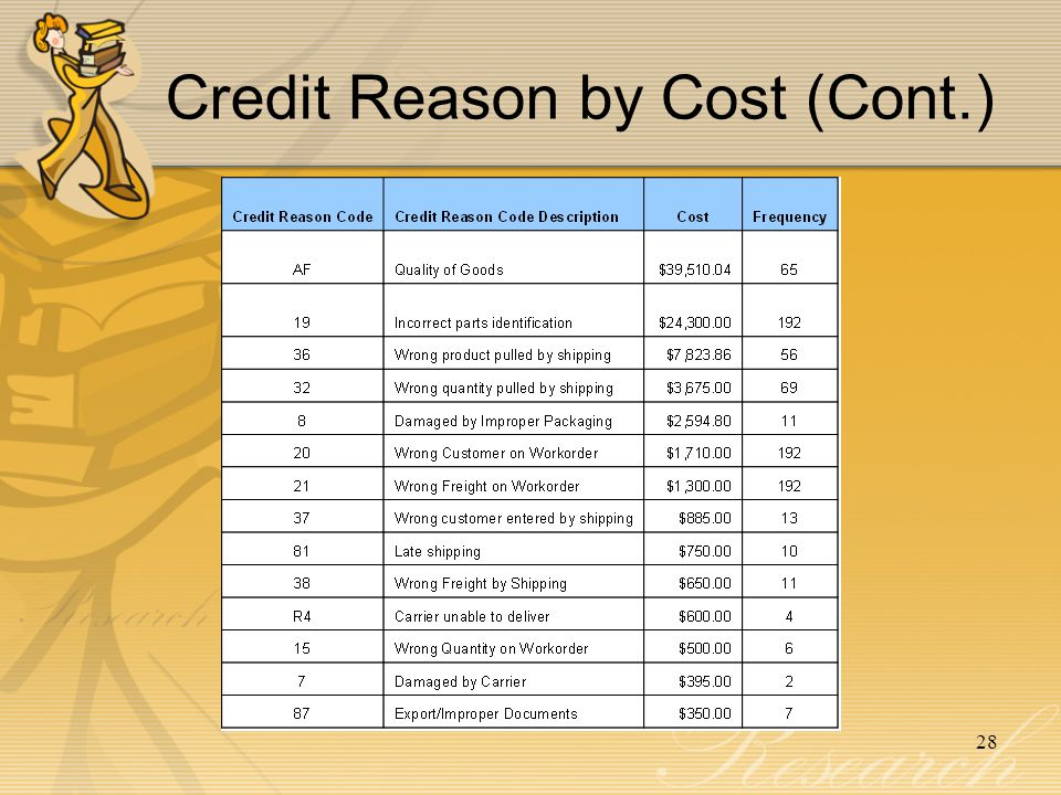 Credit Reason by Cost (Cont.)