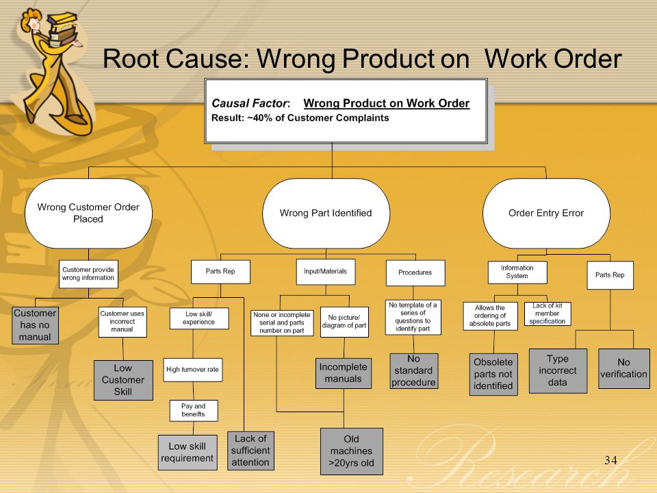 Root Cause: Wrong Product on Work Order