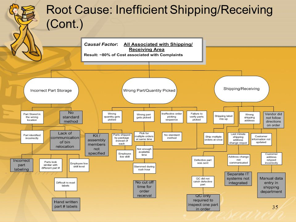 Root Cause: Inefficient Shipping/Receiving (Cont.)