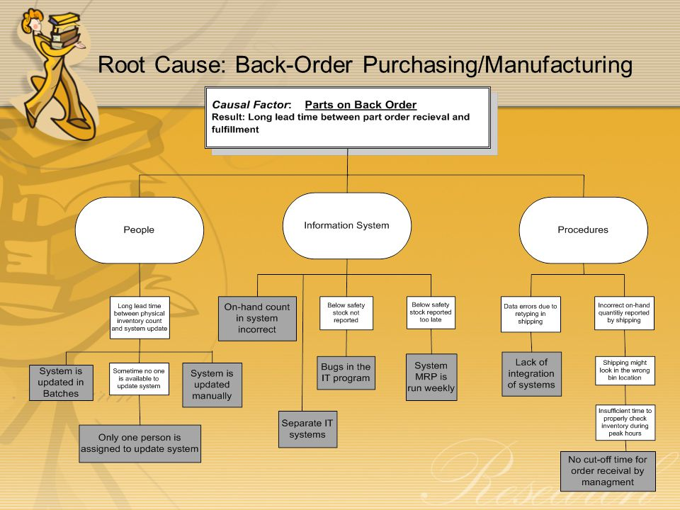Root Cause: Back-Order Purchasing/Manufacturing