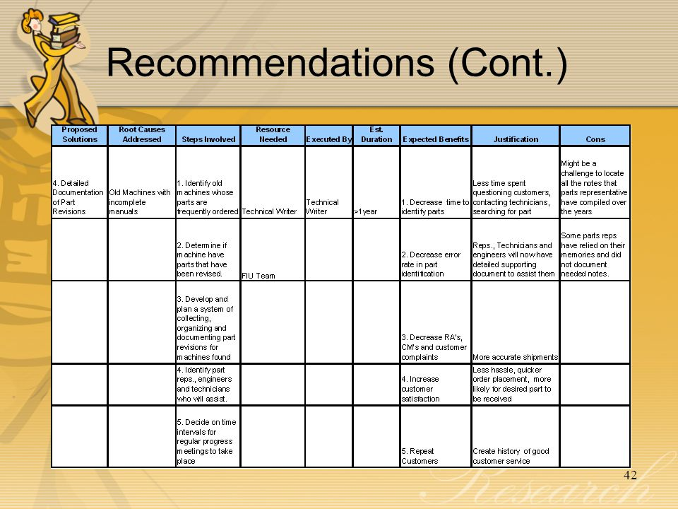 Recommendations (Cont.)