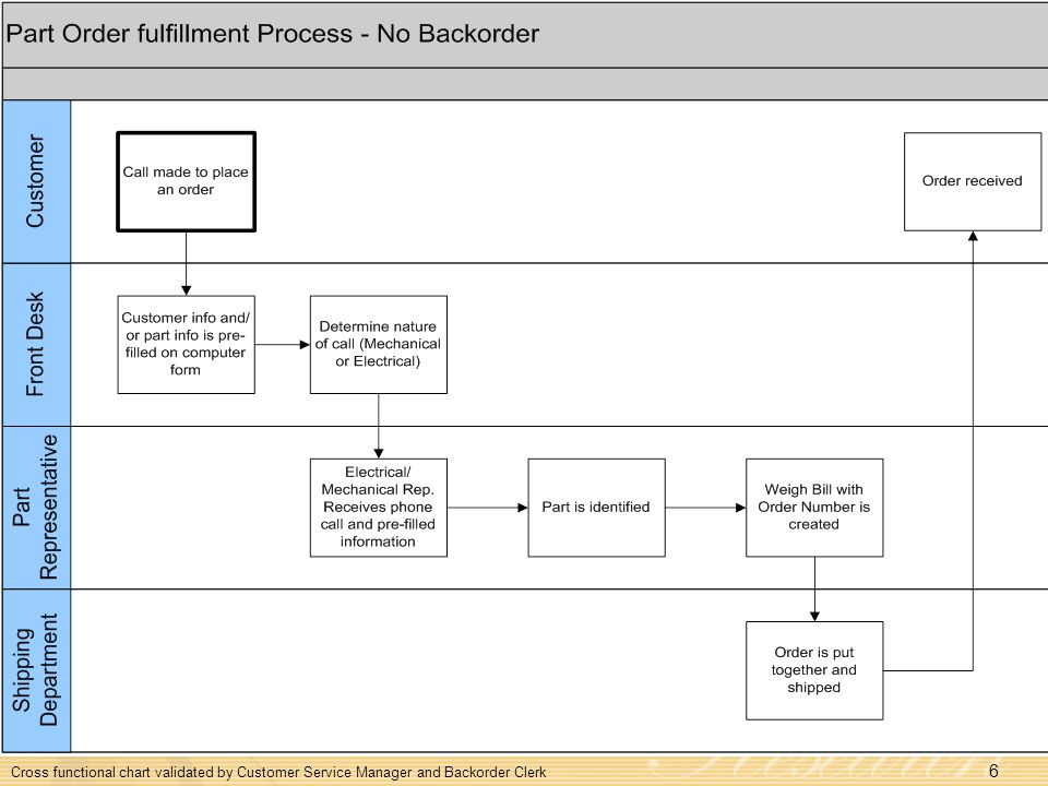 Cross functional chart validated by Customer Service Manager and Backorder Clerk
