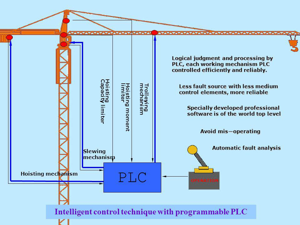 Intelligent control technique with programmable PLC