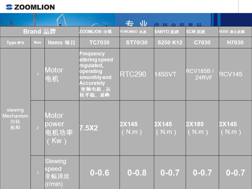 0-0.6 0-0.8 0-0.7 Motor RTC290 电机 power 7.5X2 电机功率 (Kw) Brand 品牌