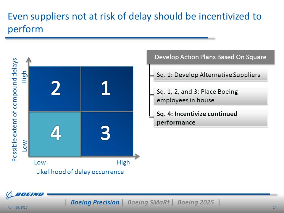 Even suppliers not at risk of delay should be incentivized to perform