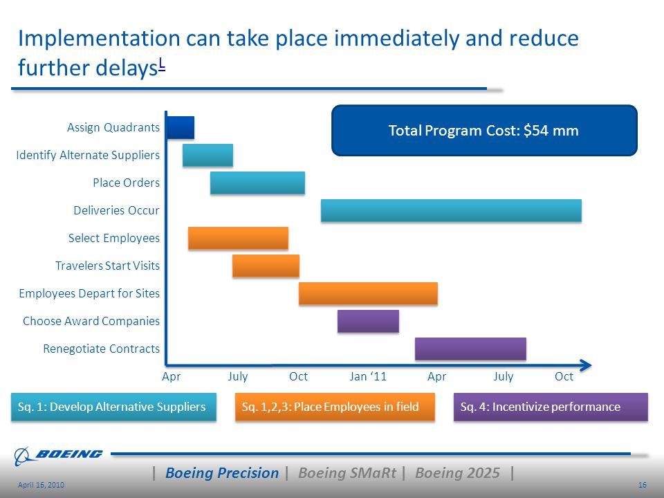 Implementation can take place immediately and reduce further delaysL