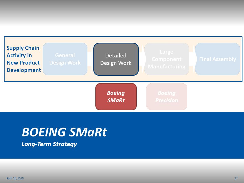 Boeing SMaRt Long-Term Strategy