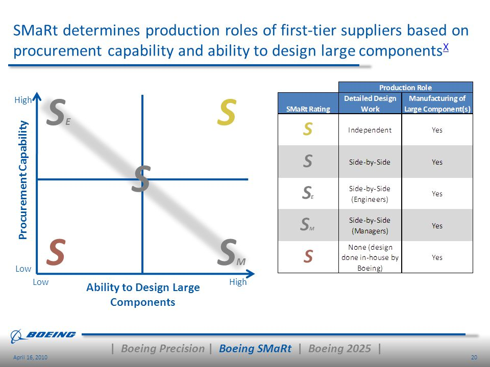 Procurement Capability Ability to Design Large Components
