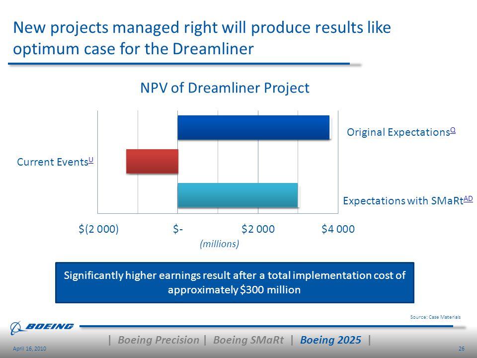   Boeing Precision   Boeing SMaRt   Boeing 2025  