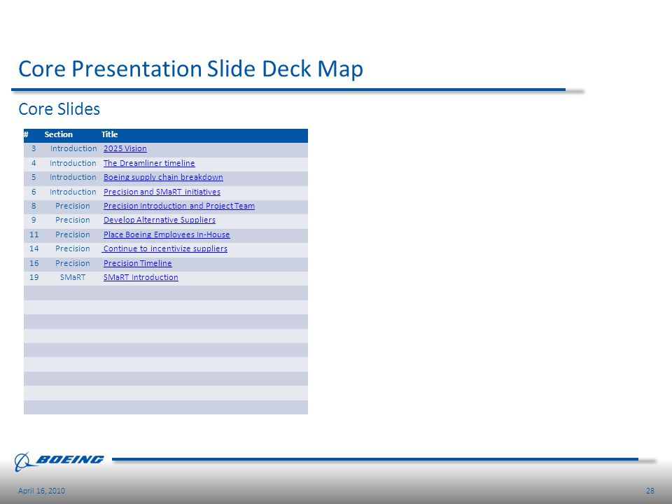 Core Presentation Slide Deck Map