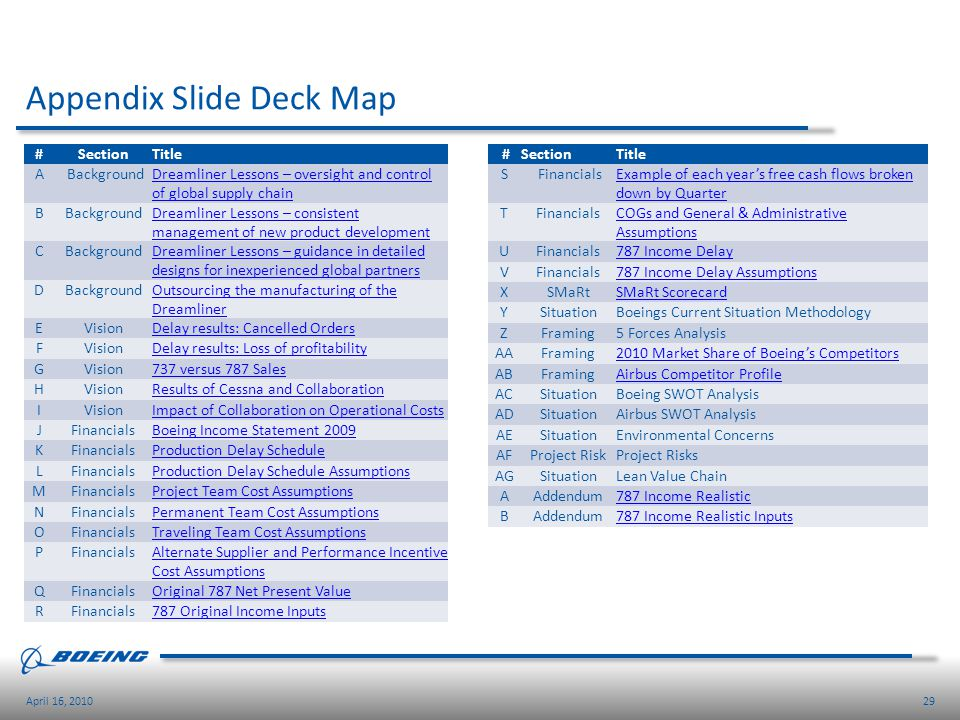 Appendix Slide Deck Map