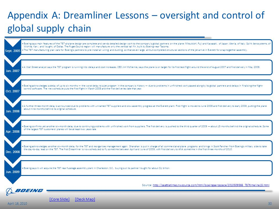 Appendix A: Dreamliner Lessons – oversight and control of global supply chain