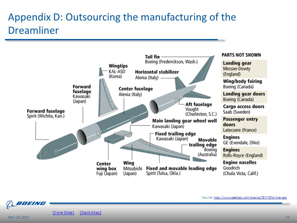 Appendix D: Outsourcing the manufacturing of the Dreamliner