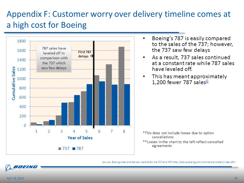 Appendix F: Customer worry over delivery timeline comes at a high cost for Boeing