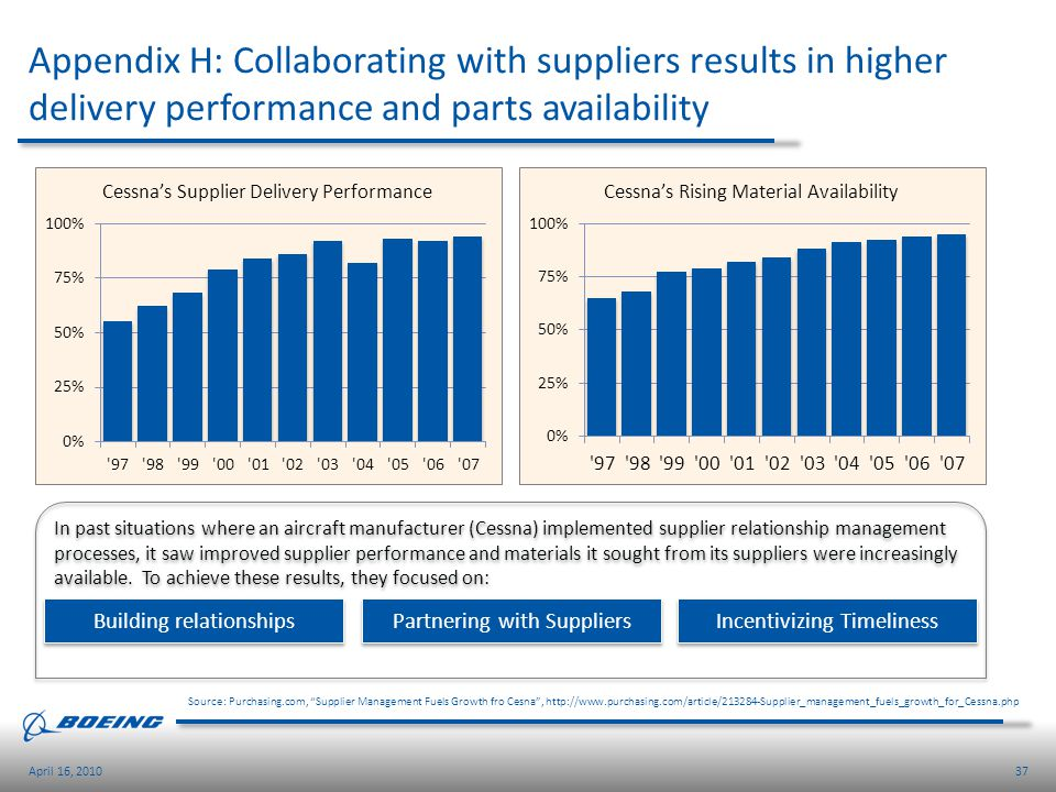 Appendix H: Collaborating with suppliers results in higher delivery performance and parts availability