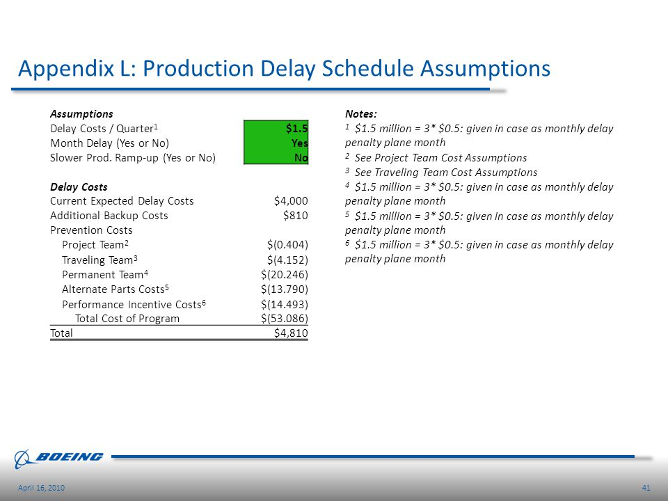 Appendix L: Production Delay Schedule Assumptions