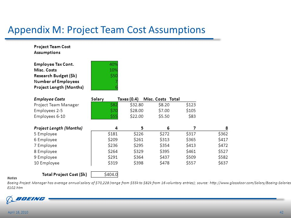 Appendix M: Project Team Cost Assumptions
