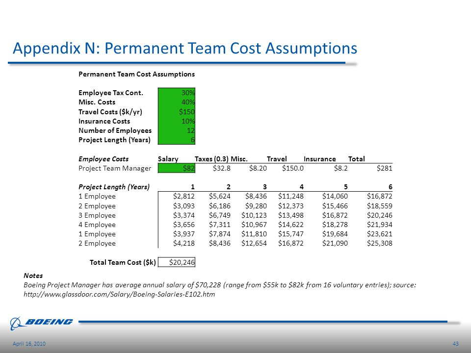 Appendix N: Permanent Team Cost Assumptions