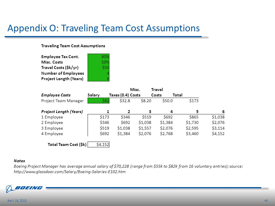 Appendix O: Traveling Team Cost Assumptions