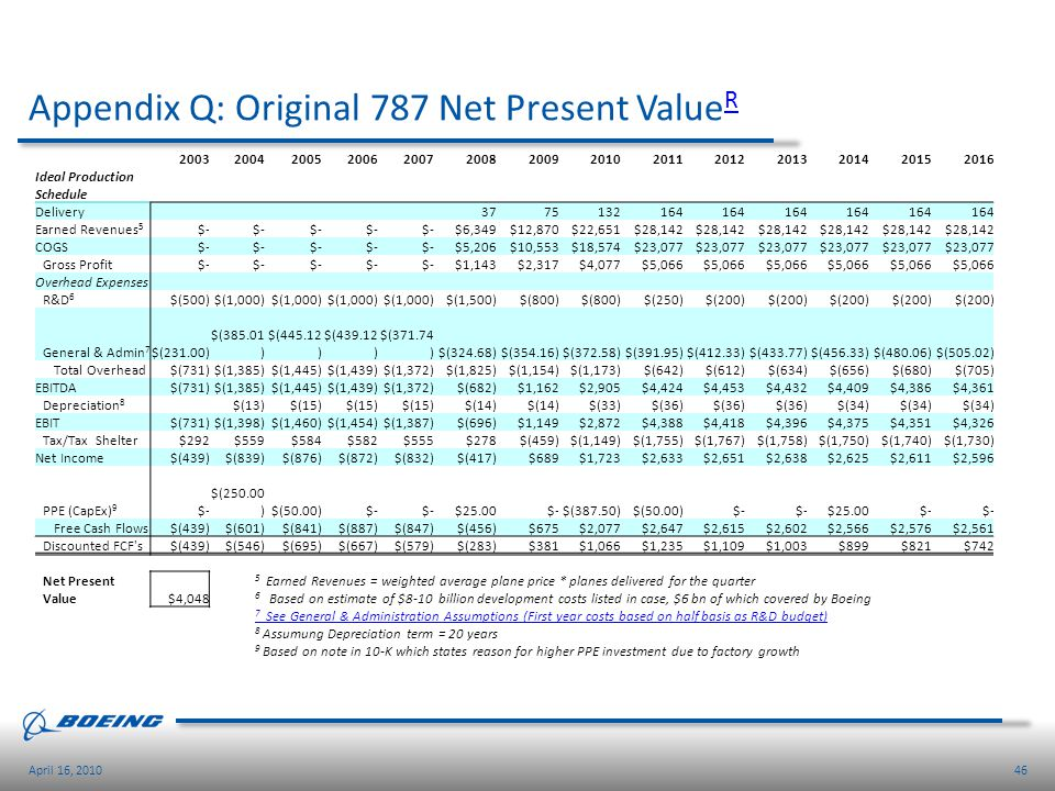 Appendix Q: Original 787 Net Present ValueR