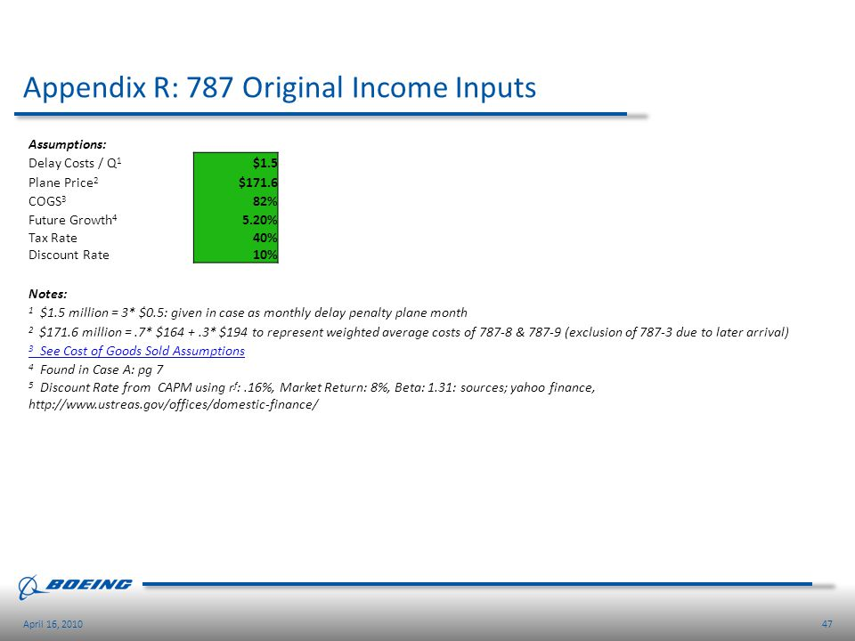 Appendix R: 787 Original Income Inputs