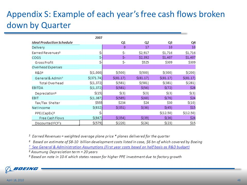 Appendix S: Example of each year's free cash flows broken down by Quarter