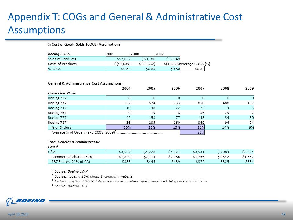 Appendix T: COGs and General & Administrative Cost Assumptions