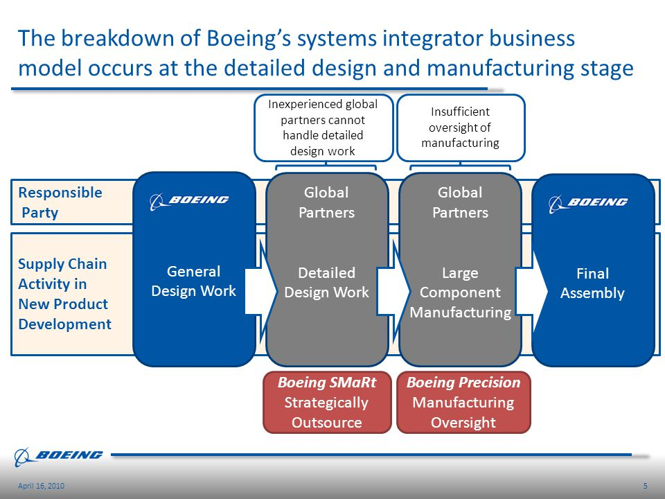 The breakdown of Boeing's systems integrator business model occurs at the detailed design and manufacturing stage