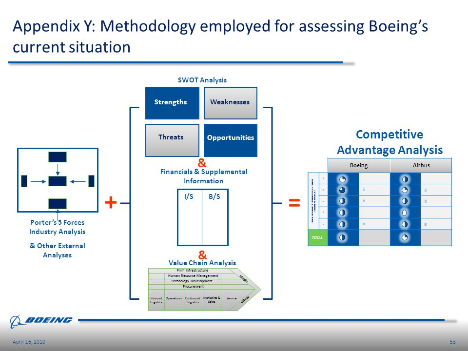 Appendix Y: Methodology employed for assessing Boeing's current situation