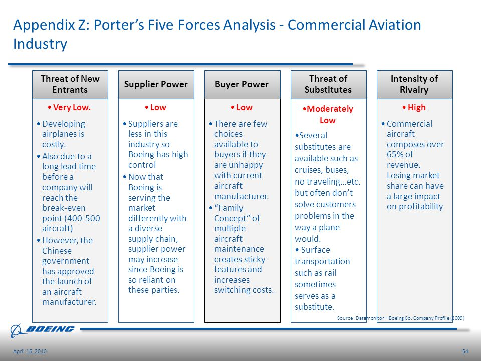 Appendix Z: Porter's Five Forces Analysis - Commercial Aviation Industry