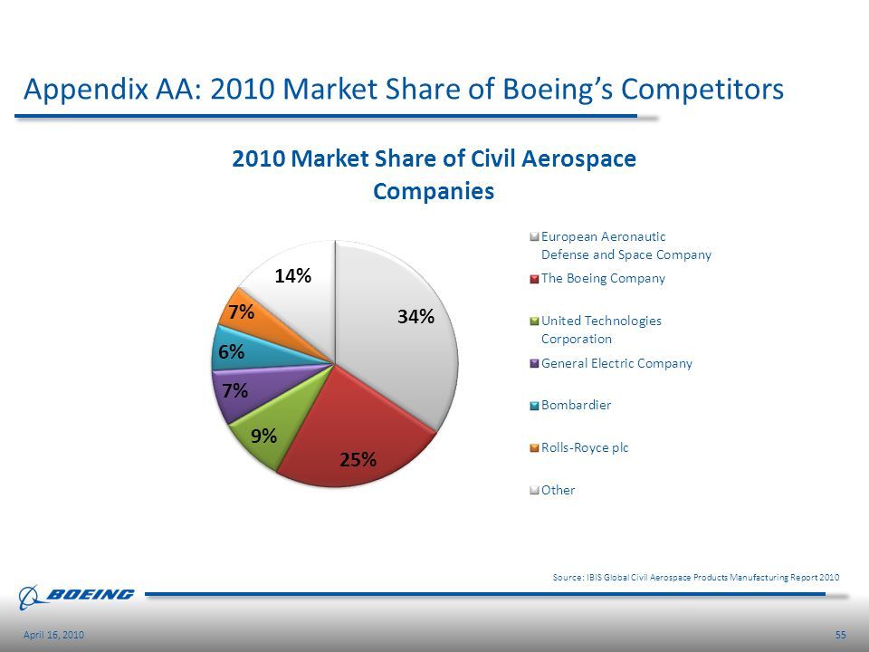 Appendix AA: 2010 Market Share of Boeing's Competitors