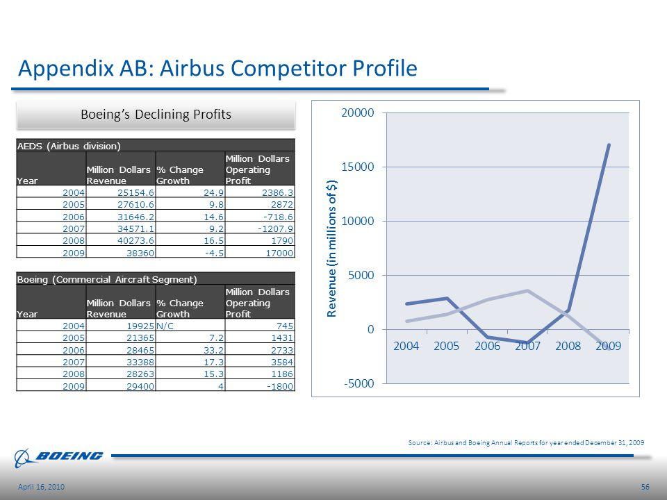 Appendix AB: Airbus Competitor Profile