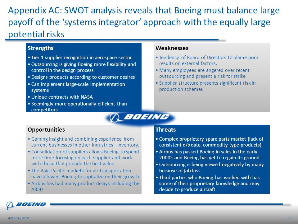 Appendix AC: SWOT analysis reveals that Boeing must balance large payoff of the 'systems integrator' approach with the equally large potential risks