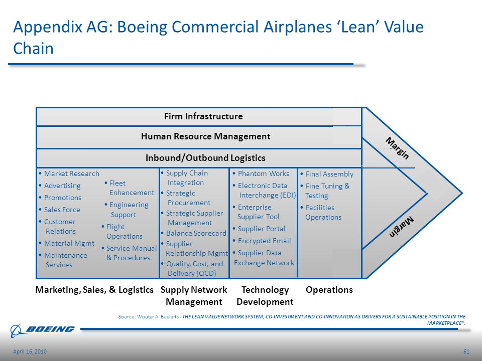Appendix AG: Boeing Commercial Airplanes 'Lean' Value Chain