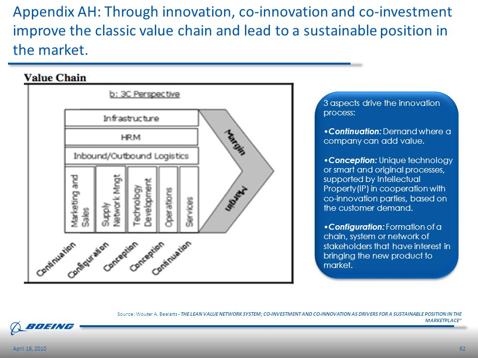 Appendix AH: Through innovation, co-innovation and co-investment improve the classic value chain and lead to a sustainable position in the market.