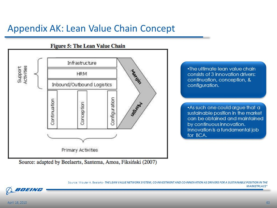 Appendix AK: Lean Value Chain Concept