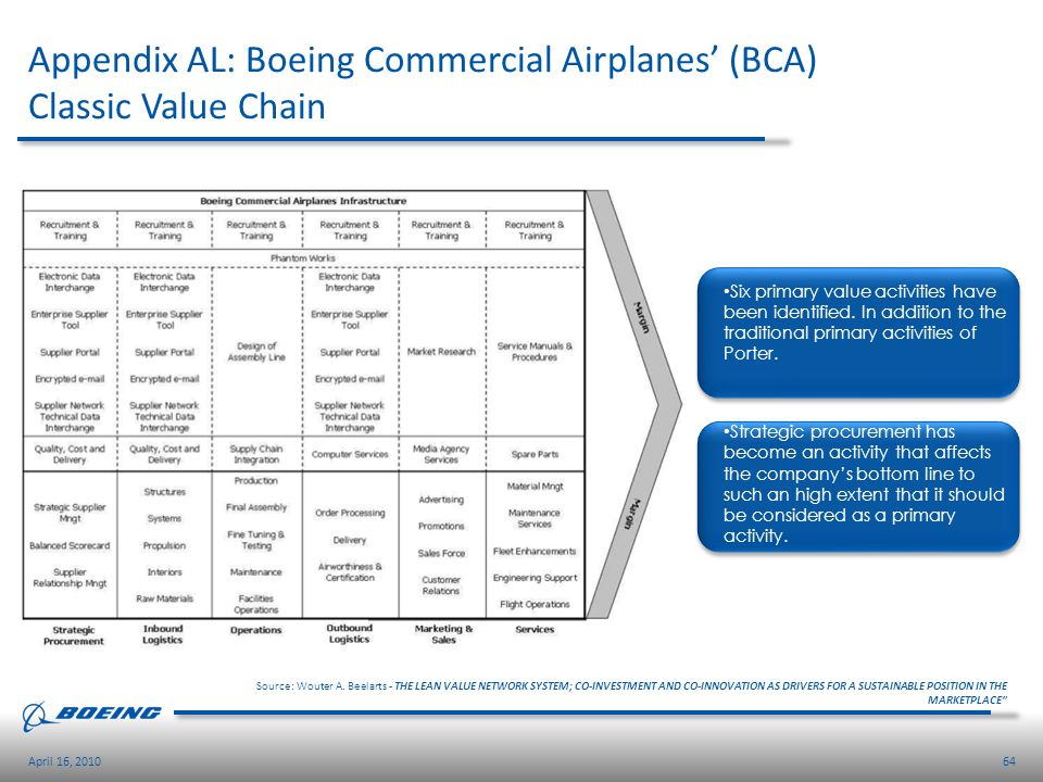 Appendix AL: Boeing Commercial Airplanes' (BCA) Classic Value Chain