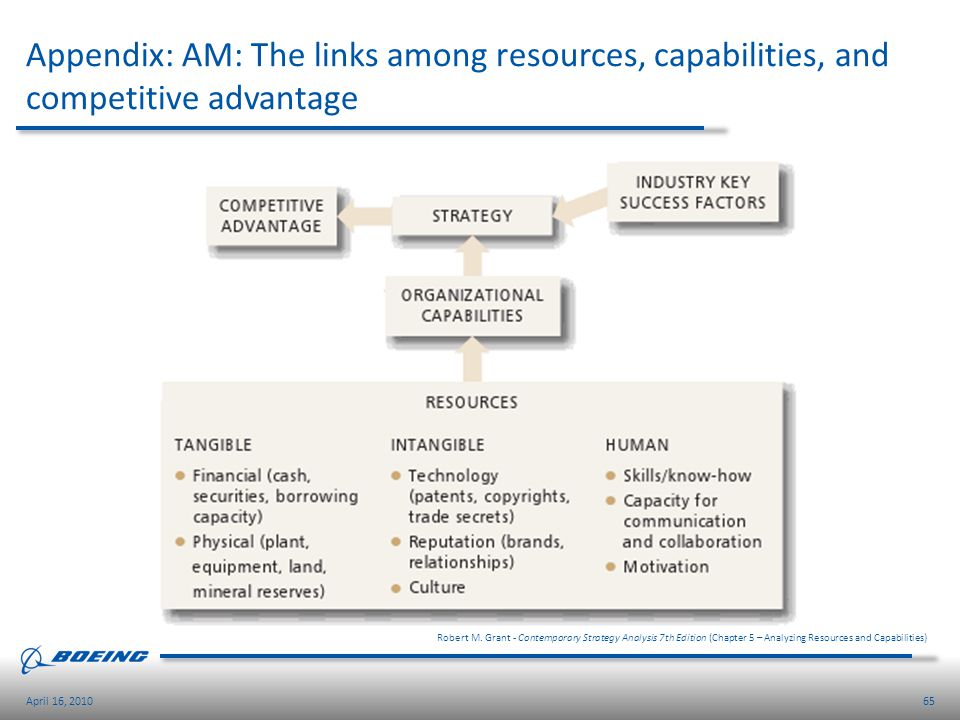 Appendix: AM: The links among resources, capabilities, and competitive advantage
