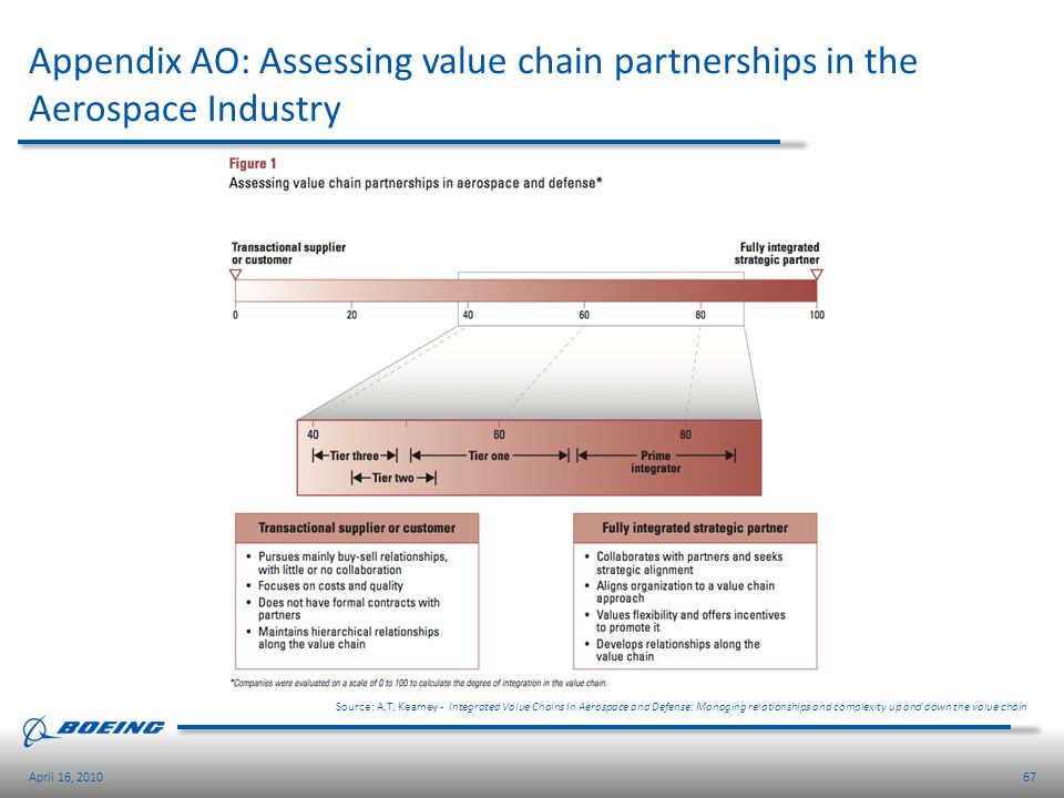 Appendix AO: Assessing value chain partnerships in the Aerospace Industry